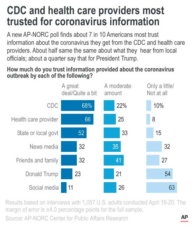 Trust and Information Sources