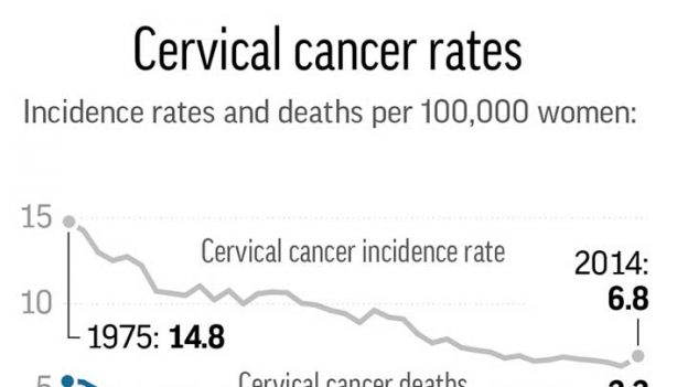 Graphic shows rate of cervical cancer in the U.S.;