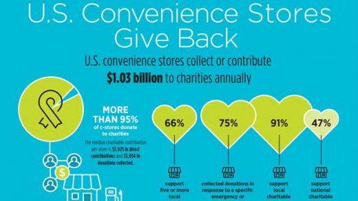 Convenience stores contribute over $1 billion a year to charities, with a particular focus on local causes. (Graphic: Business Wire)