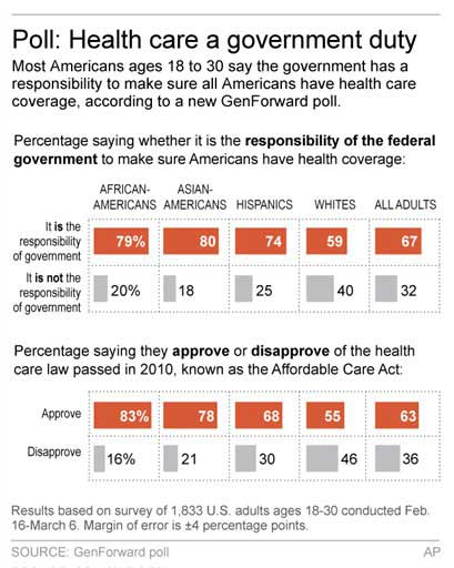 Aca Small Group Market Rule Repealed together with Obamacare Employer Mandate furthermore Study Questions Need Employer Health Care Requirement also Poll Most Young People Say Govt Should Pay For Health Care together with The Full Biden New Obamacare Requirement. on obama care insurance requirement
